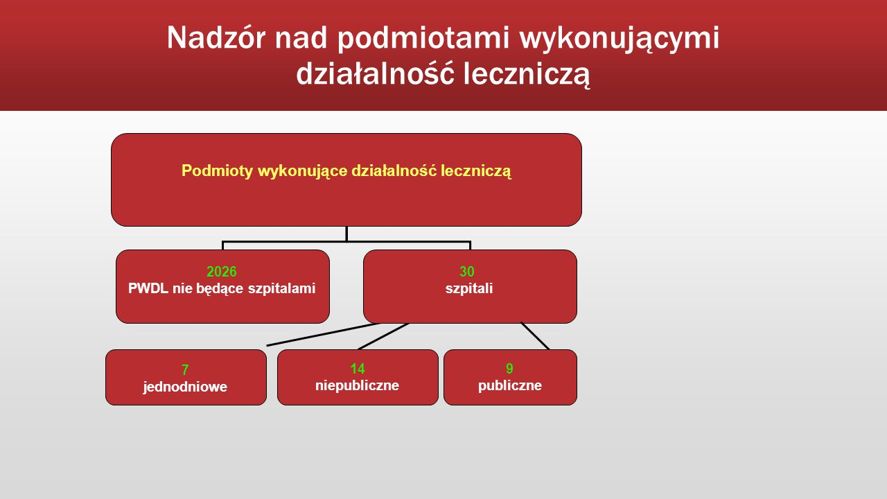 Nadzór nad podmiotami wykonującymi działalność leczniczą Podmioty wykonujące działalność leczniczą 2026 PWDL nie będące szpitalami 30 szpitali 7 jedno