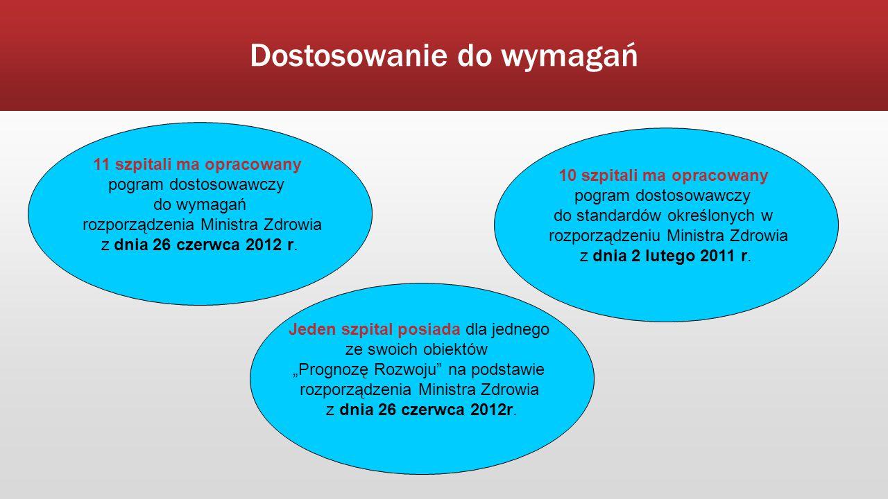 Dostosowanie do wymagań 10 szpitali ma opracowany pogram dostosowawczy do standardów określonych w rozporządzeniu Ministra Zdrowia z dnia 2 lutego 201
