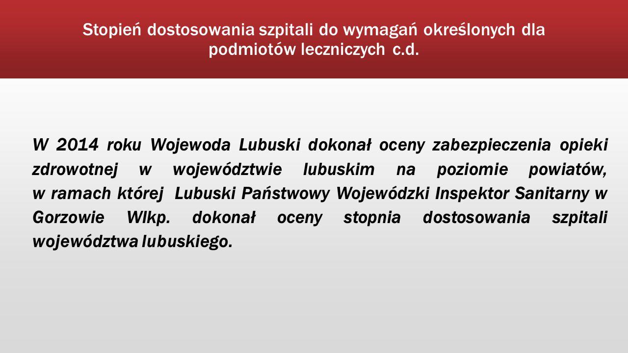 Stopień dostosowania szpitali do wymagań określonych dla podmiotów leczniczych c.d. W 2014 roku Wojewoda Lubuski dokonał oceny zabezpieczenia opieki z