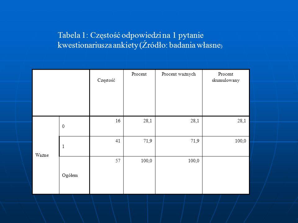 Tabela 1: Częstość odpowiedzi na 1 pytanie kwestionariusza ankiety (Źródło: badania własne ) Częstość ProcentProcent ważnychProcent skumulowany Ważne
