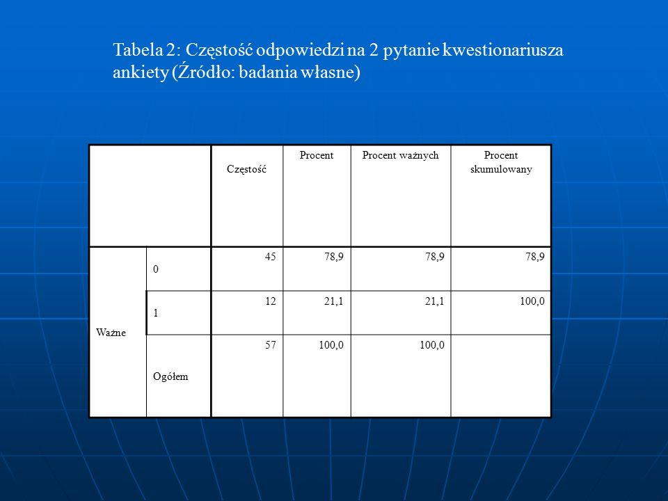 Tabela 2: Częstość odpowiedzi na 2 pytanie kwestionariusza ankiety (Źródło: badania własne) Częstość ProcentProcent ważnychProcent skumulowany Ważne 0