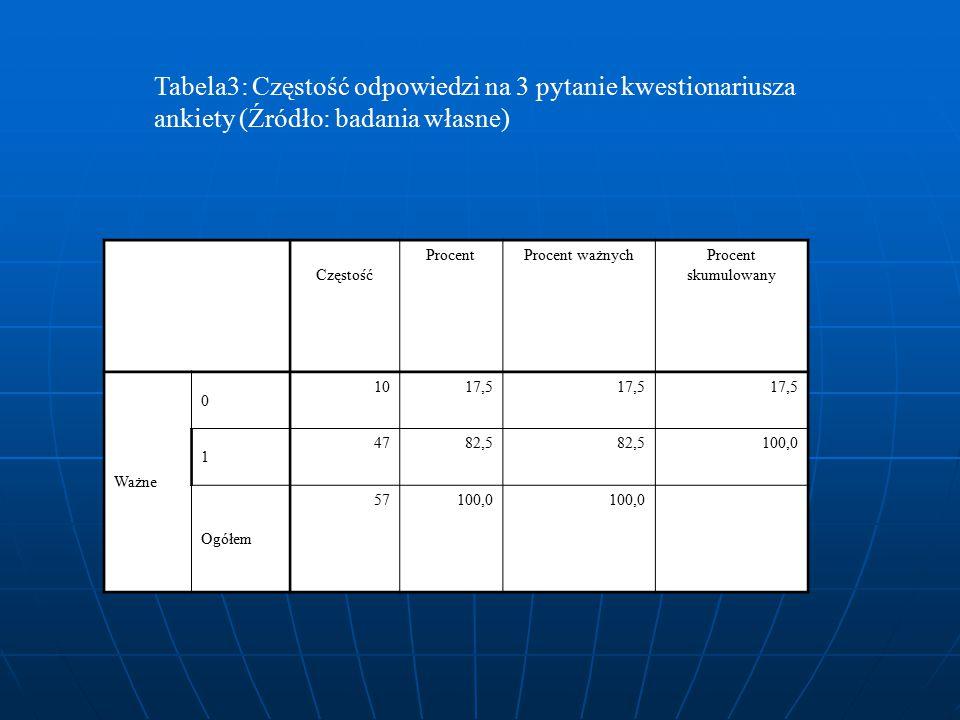 Tabela3: Częstość odpowiedzi na 3 pytanie kwestionariusza ankiety (Źródło: badania własne) Częstość ProcentProcent ważnychProcent skumulowany Ważne 0