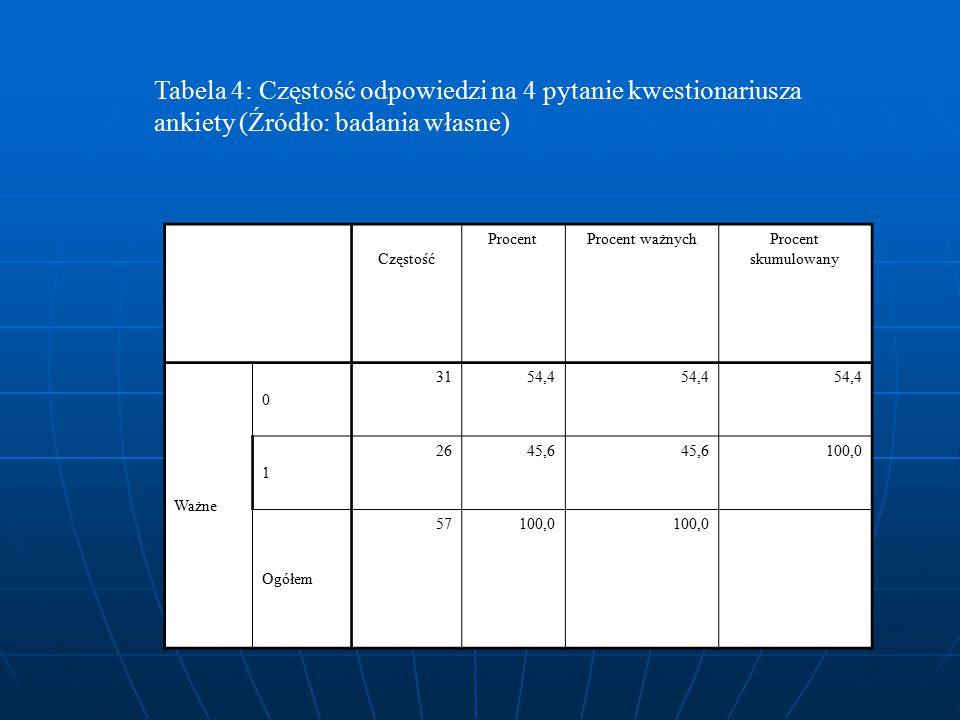 Tabela 4: Częstość odpowiedzi na 4 pytanie kwestionariusza ankiety (Źródło: badania własne) Częstość ProcentProcent ważnychProcent skumulowany Ważne 0