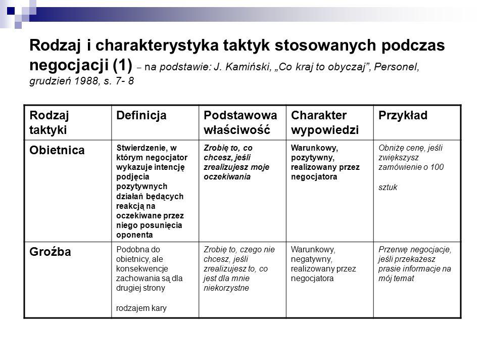 Rodzaj i charakterystyka taktyk stosowanych podczas negocjacji (1) – na podstawie: J.