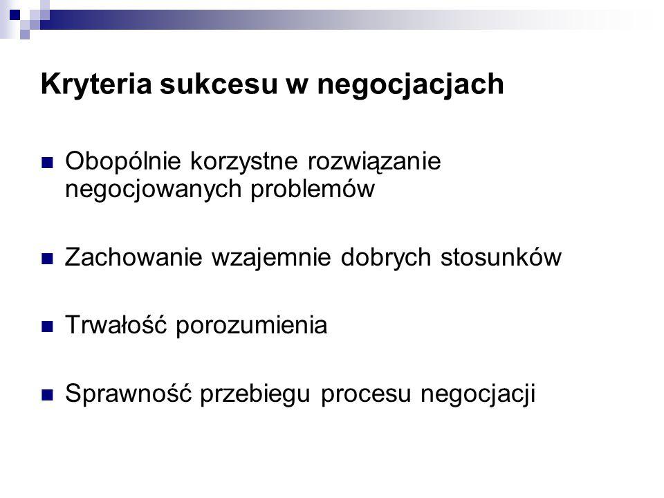 Kryteria sukcesu w negocjacjach Obopólnie korzystne rozwiązanie negocjowanych problemów Zachowanie wzajemnie dobrych stosunków Trwałość porozumienia Sprawność przebiegu procesu negocjacji