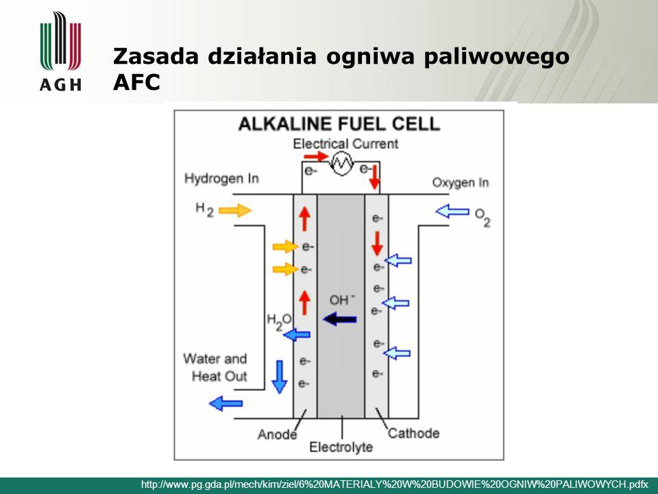 Zasada działania ogniwa paliwowego AFC http://www.pg.gda.pl/mech/kim/ziel/6%20MATERIALY%20W%20BUDOWIE%20OGNIW%20PALIWOWYCH.pdfx