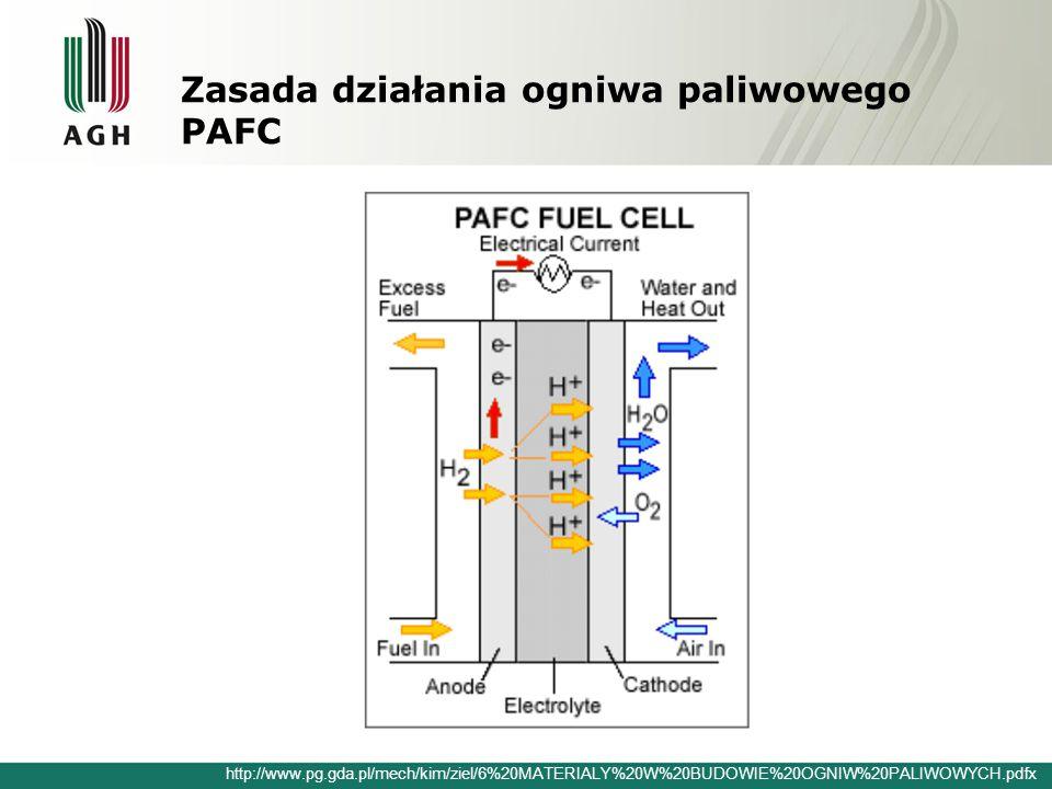 Zasada działania ogniwa paliwowego PAFC http://www.pg.gda.pl/mech/kim/ziel/6%20MATERIALY%20W%20BUDOWIE%20OGNIW%20PALIWOWYCH.pdfx