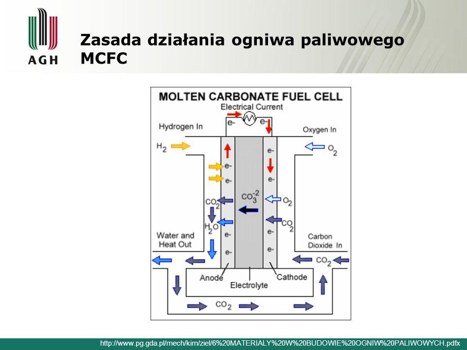 Zasada działania ogniwa paliwowego MCFC http://www.pg.gda.pl/mech/kim/ziel/6%20MATERIALY%20W%20BUDOWIE%20OGNIW%20PALIWOWYCH.pdfx