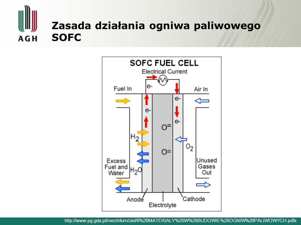 Zasada działania ogniwa paliwowego SOFC http://www.pg.gda.pl/mech/kim/ziel/6%20MATERIALY%20W%20BUDOWIE%20OGNIW%20PALIWOWYCH.pdfx