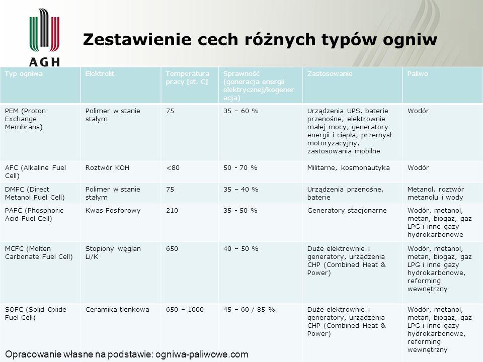 Zestawienie cech różnych typów ogniw Typ ogniwaElektrolitTemperatura pracy [st. C] Sprawność (generacja energii elektrycznej/kogener acja) Zastosowani