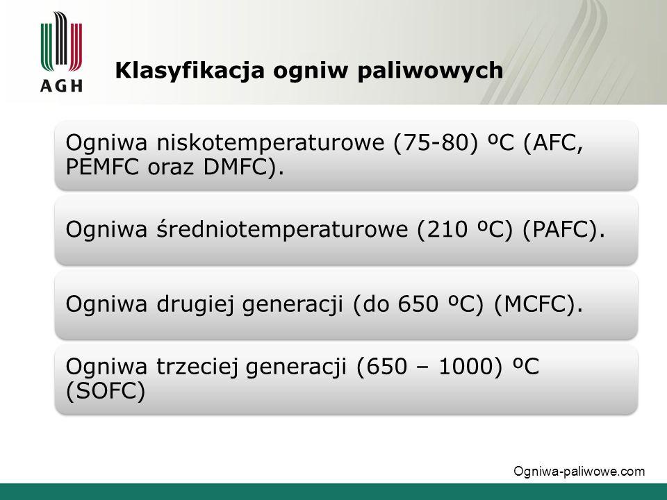 Klasyfikacja ogniw paliwowych Ogniwa niskotemperaturowe (75-80) ºC (AFC, PEMFC oraz DMFC). Ogniwa średniotemperaturowe (210 ºC) (PAFC).Ogniwa drugiej