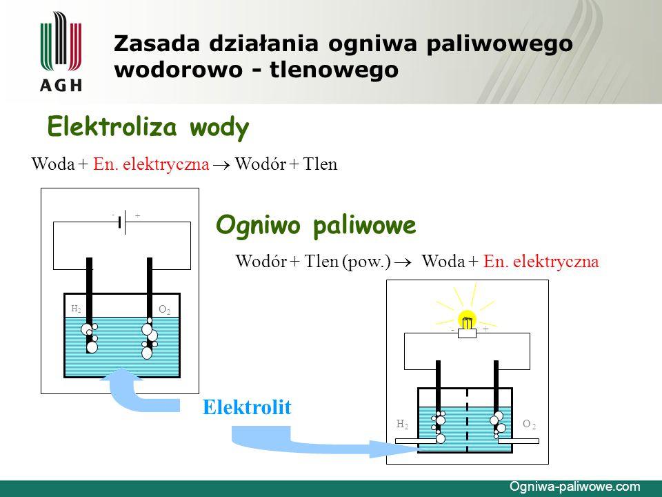 Zasada działania ogniwa paliwowego wodorowo - tlenowego Paliwo Utleniacz Praca mechaniczna Elektryczność  = 0.12-0.20 Silniki spalania wewnętrznego Ogniwa paliwowe Paliwo Utleniacz Ciepło Ogniwa-paliwowe.com