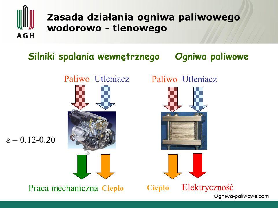 Zasada działania ogniwa paliwowego wodorowo - tlenowego Paliwo Utleniacz Praca mechaniczna Elektryczność  = 0.12-0.20 Silniki spalania wewnętrznego O