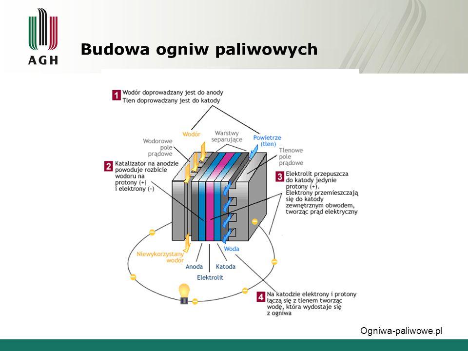 """Budowa ogniw paliwowych """"Ogniwa paliwowe - dr inż.. Piotr Jasiński"""