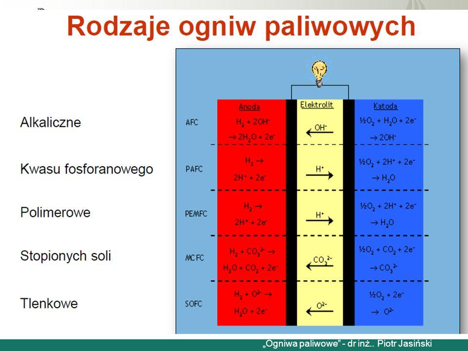 """Budowa ogniw paliwowych """"Ogniwa paliwowe"""" - dr inż.. Piotr Jasiński"""