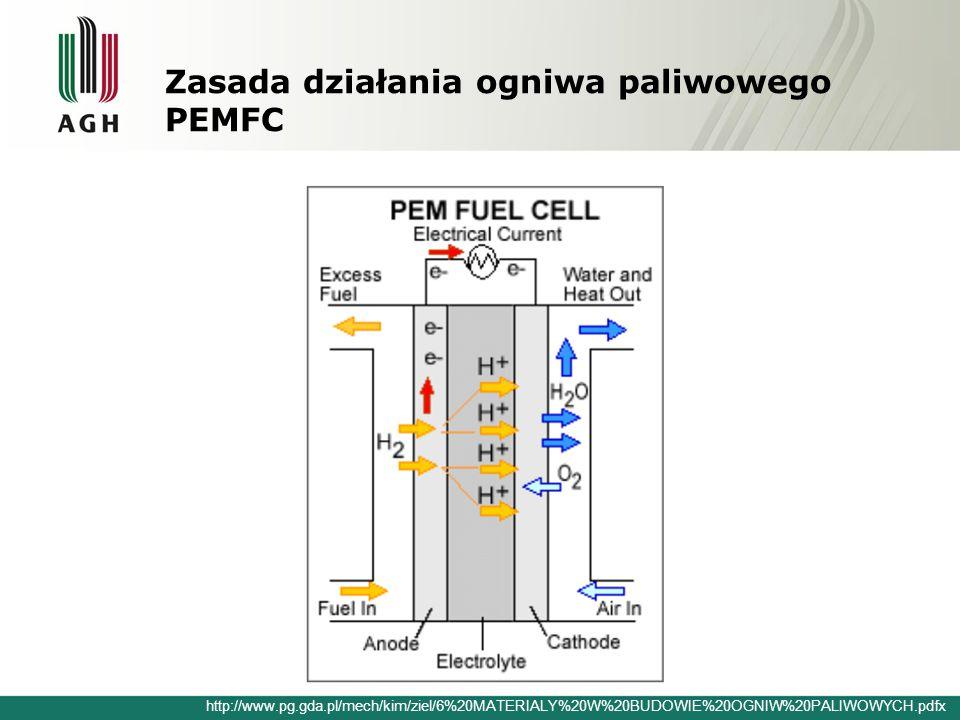 Zasada działania ogniwa paliwowego PEMFC http://www.pg.gda.pl/mech/kim/ziel/6%20MATERIALY%20W%20BUDOWIE%20OGNIW%20PALIWOWYCH.pdfx