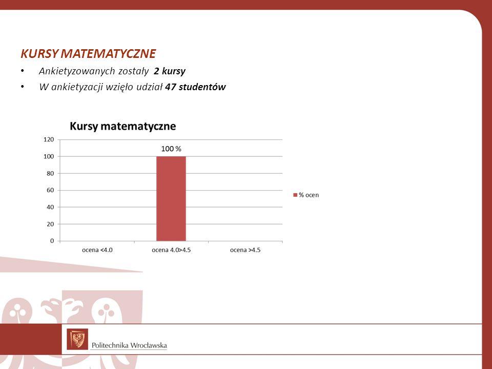 KURSY MATEMATYCZNE Ankietyzowanych zostały 2 kursy W ankietyzacji wzięło udział 47 studentów
