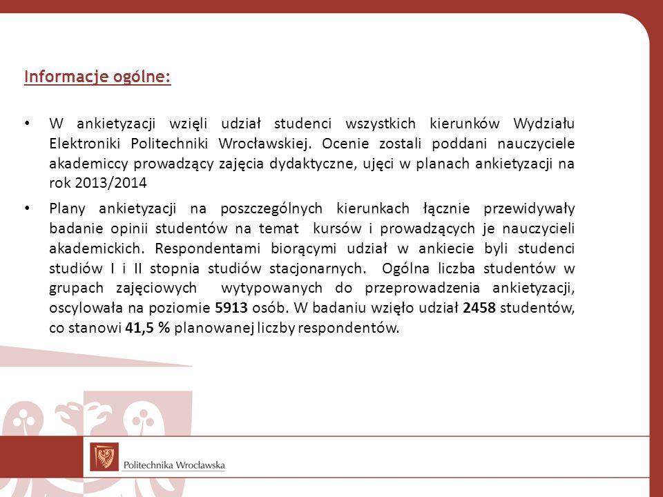 Informacje ogólne: W ankietyzacji wzięli udział studenci wszystkich kierunków Wydziału Elektroniki Politechniki Wrocławskiej.
