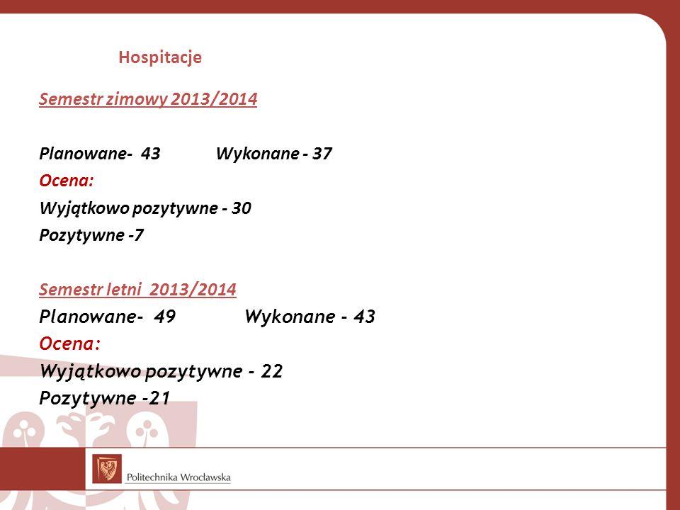 Semestr zimowy 2013/2014 Planowane- 43 Wykonane - 37 Ocena: Wyjątkowo pozytywne - 30 Pozytywne -7 Semestr letni 2013/2014 Planowane- 49 Wykonane - 43 Ocena: Wyjątkowo pozytywne - 22 Pozytywne -21 Hospitacje