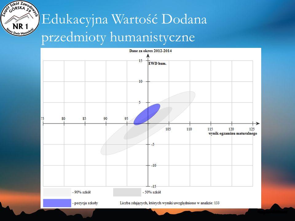 Edukacyjna Wartość Dodana przedmioty humanistyczne