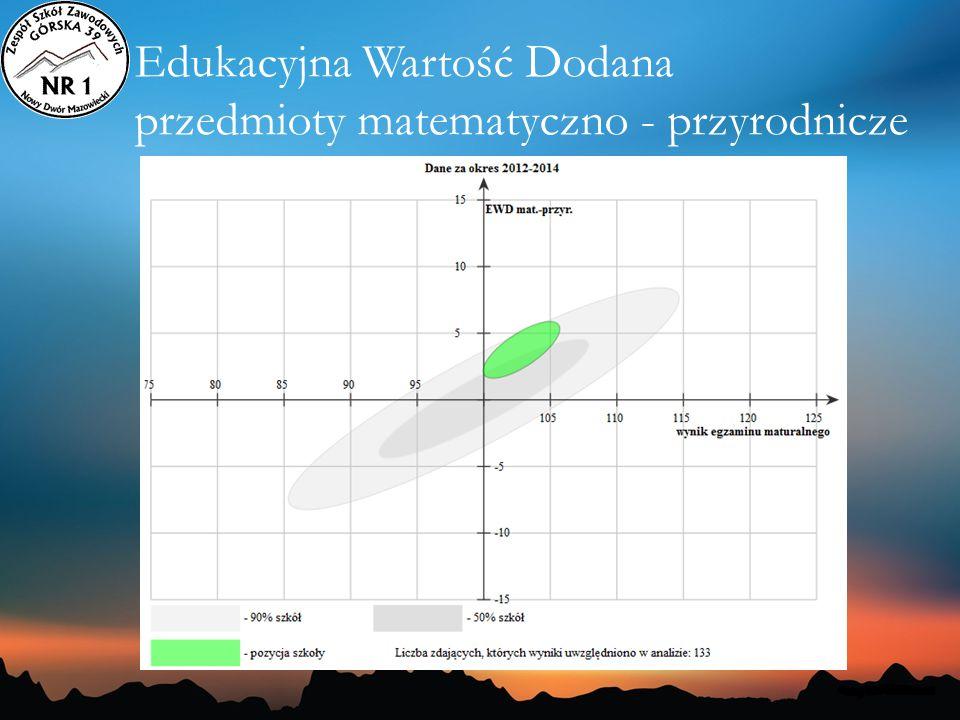 Edukacyjna Wartość Dodana przedmioty matematyczno - przyrodnicze