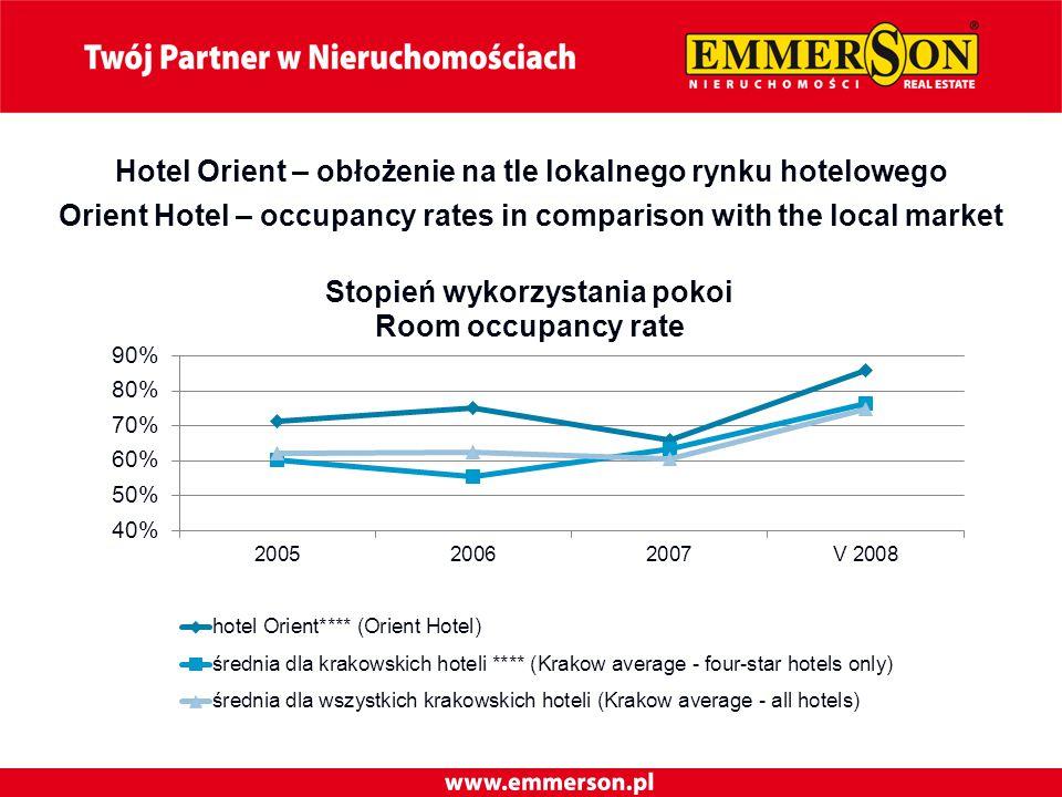 Hotel Orient – obłożenie na tle lokalnego rynku hotelowego Orient Hotel – occupancy rates in comparison with the local market