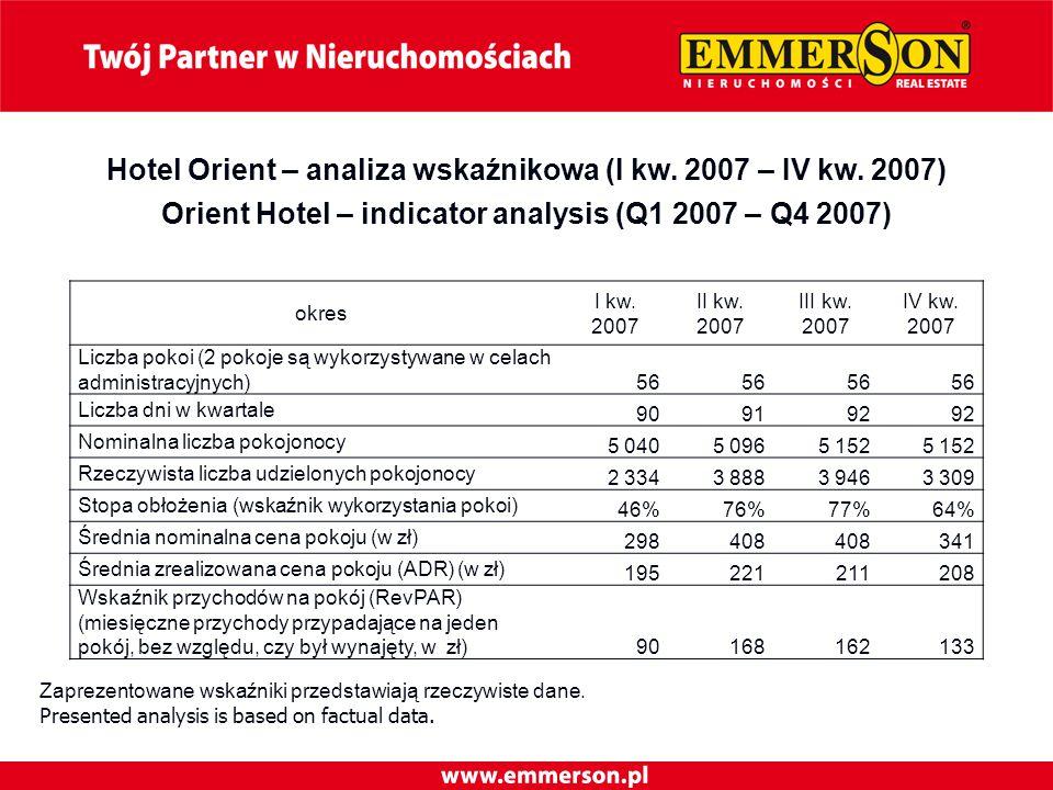 Hotel Orient – analiza wskaźnikowa (I kw. 2007 – IV kw.