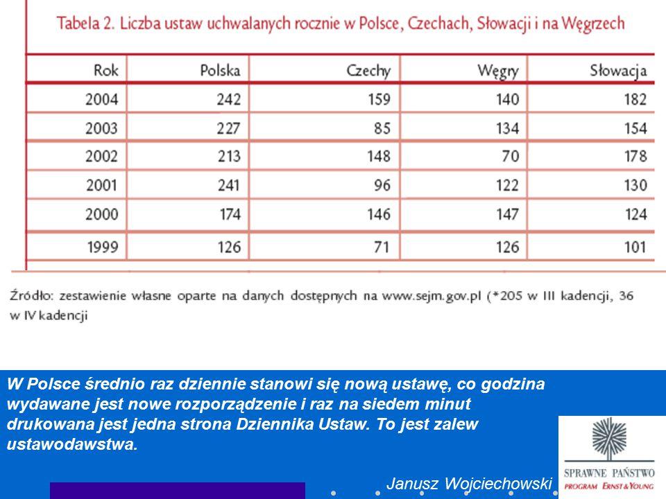 W Polsce średnio raz dziennie stanowi się nową ustawę, co godzina wydawane jest nowe rozporządzenie i raz na siedem minut drukowana jest jedna strona