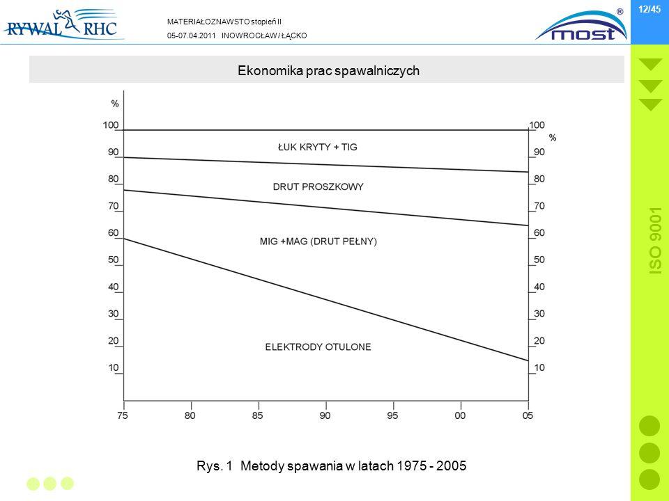 MATERIAŁOZNAWSTO stopień II 05-07.04.2011 INOWROCŁAW / ŁĄCKO ISO 9001 12/45 Ekonomika prac spawalniczych Rys. 1 Metody spawania w latach 1975 - 2005
