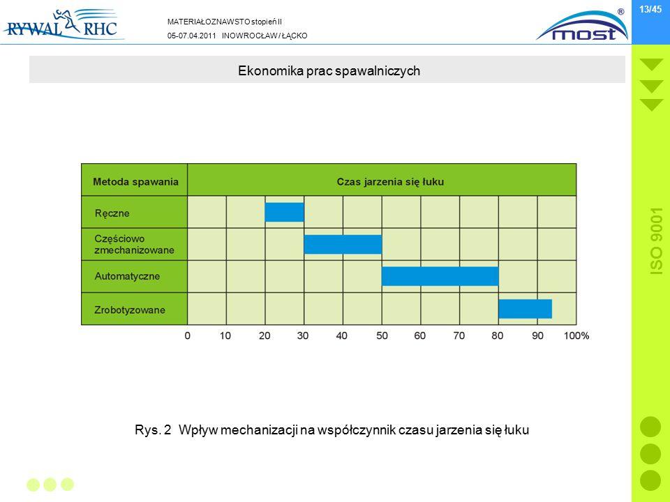 MATERIAŁOZNAWSTO stopień II 05-07.04.2011 INOWROCŁAW / ŁĄCKO ISO 9001 13/45 Ekonomika prac spawalniczych Rys. 2 Wpływ mechanizacji na współczynnik cza