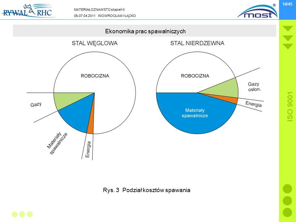 MATERIAŁOZNAWSTO stopień II 05-07.04.2011 INOWROCŁAW / ŁĄCKO ISO 9001 14/45 Ekonomika prac spawalniczych Rys. 3 Podział kosztów spawania
