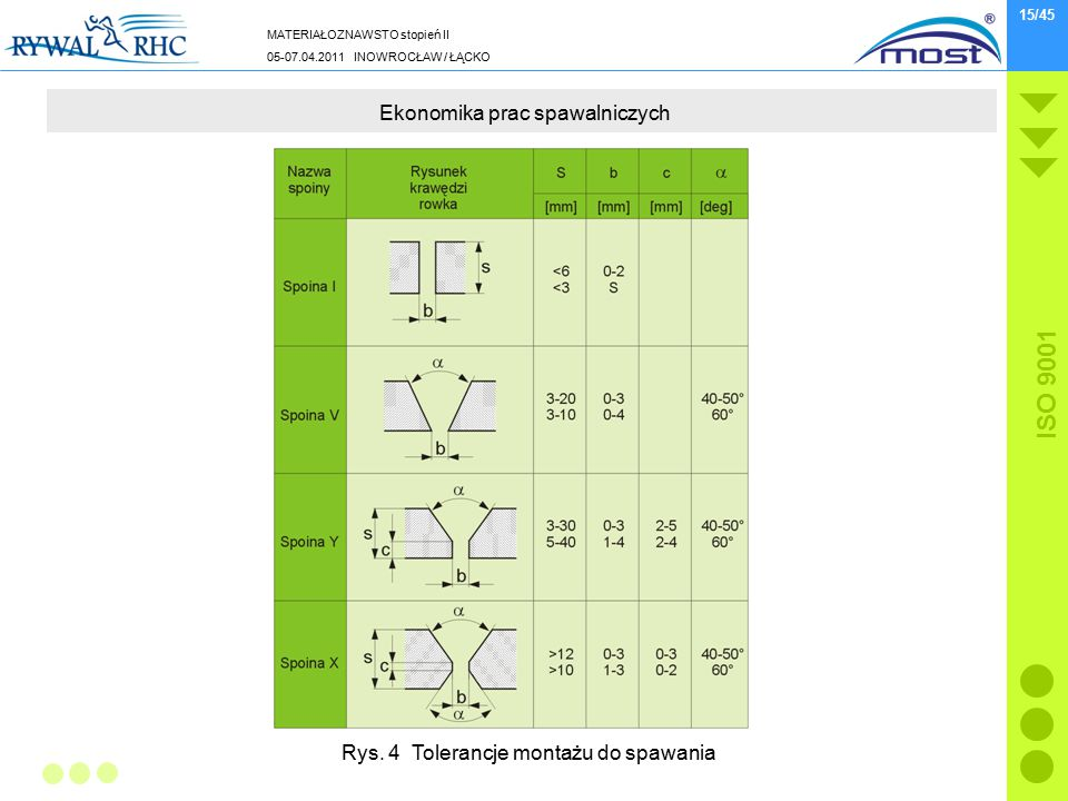 MATERIAŁOZNAWSTO stopień II 05-07.04.2011 INOWROCŁAW / ŁĄCKO ISO 9001 15/45 Ekonomika prac spawalniczych Rys.