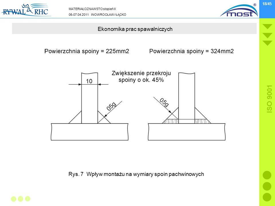 MATERIAŁOZNAWSTO stopień II 05-07.04.2011 INOWROCŁAW / ŁĄCKO ISO 9001 18/45 Ekonomika prac spawalniczych Rys. 7 Wpływ montażu na wymiary spoin pachwin
