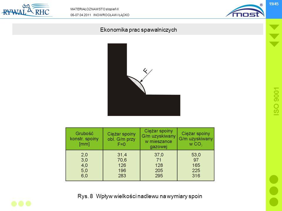 MATERIAŁOZNAWSTO stopień II 05-07.04.2011 INOWROCŁAW / ŁĄCKO ISO 9001 19/45 Ekonomika prac spawalniczych Rys. 8 Wpływ wielkości nadlewu na wymiary spo