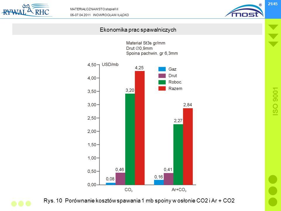 MATERIAŁOZNAWSTO stopień II 05-07.04.2011 INOWROCŁAW / ŁĄCKO ISO 9001 21/45 Ekonomika prac spawalniczych Rys. 10 Porównanie kosztów spawania 1 mb spoi