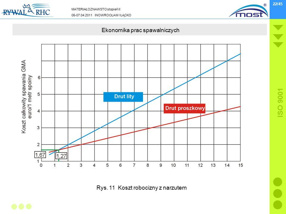 MATERIAŁOZNAWSTO stopień II 05-07.04.2011 INOWROCŁAW / ŁĄCKO ISO 9001 22/45 Ekonomika prac spawalniczych Rys. 11 Koszt robocizny z narzutem