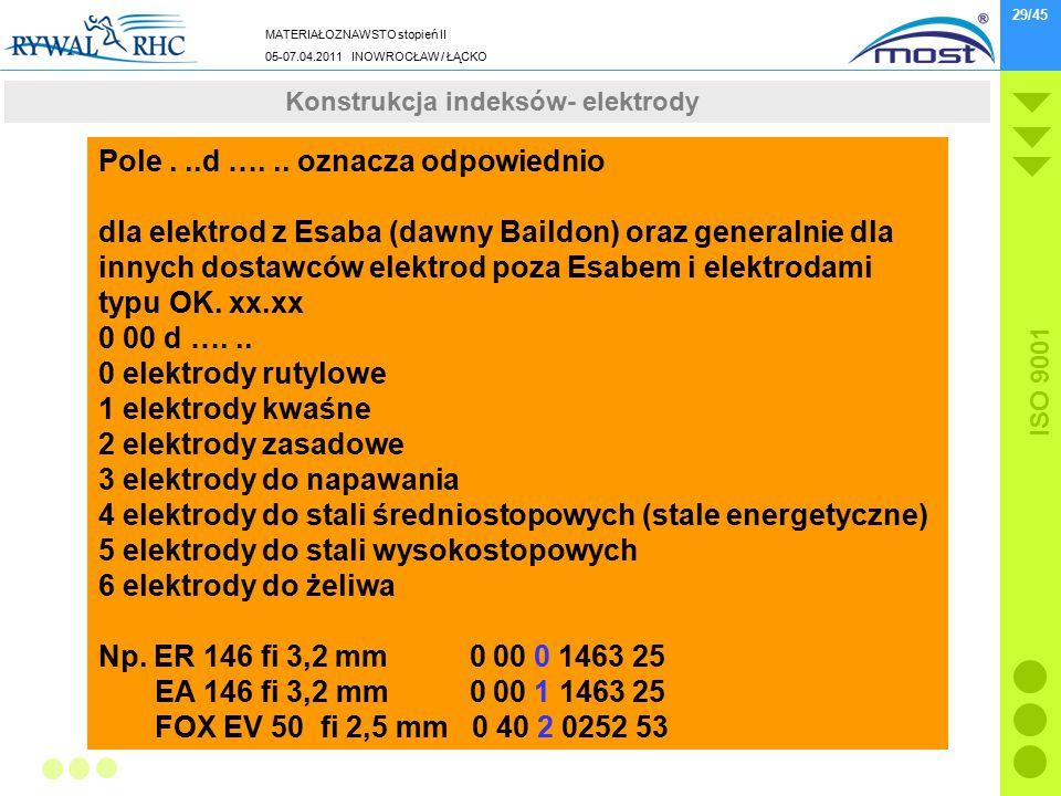 MATERIAŁOZNAWSTO stopień II 05-07.04.2011 INOWROCŁAW / ŁĄCKO ISO 9001 29/45 Wydarzenia z końcówki 2010 roku Pole...d …... oznacza odpowiednio dla elek