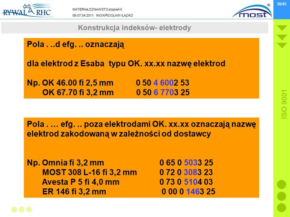 MATERIAŁOZNAWSTO stopień II 05-07.04.2011 INOWROCŁAW / ŁĄCKO ISO 9001 30/45 Wydarzenia z końcówki 2010 roku Pola...d efg... oznaczają dla elektrod z E