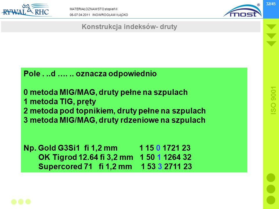 MATERIAŁOZNAWSTO stopień II 05-07.04.2011 INOWROCŁAW / ŁĄCKO ISO 9001 32/45 Wydarzenia z końcówki 2010 roku Pole...d …... oznacza odpowiednio 0 metoda