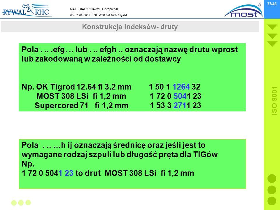 MATERIAŁOZNAWSTO stopień II 05-07.04.2011 INOWROCŁAW / ŁĄCKO ISO 9001 33/45 Wydarzenia z końcówki 2010 roku Pola....efg... lub... efgh.. oznaczają naz