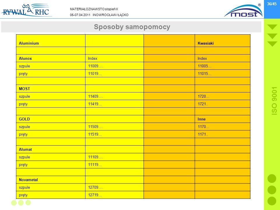 MATERIAŁOZNAWSTO stopień II 05-07.04.2011 INOWROCŁAW / ŁĄCKO ISO 9001 36/45 Sposoby samopomocy Aluminium Kwasiaki AlunoxIndex szpule11009…. 11005… prę