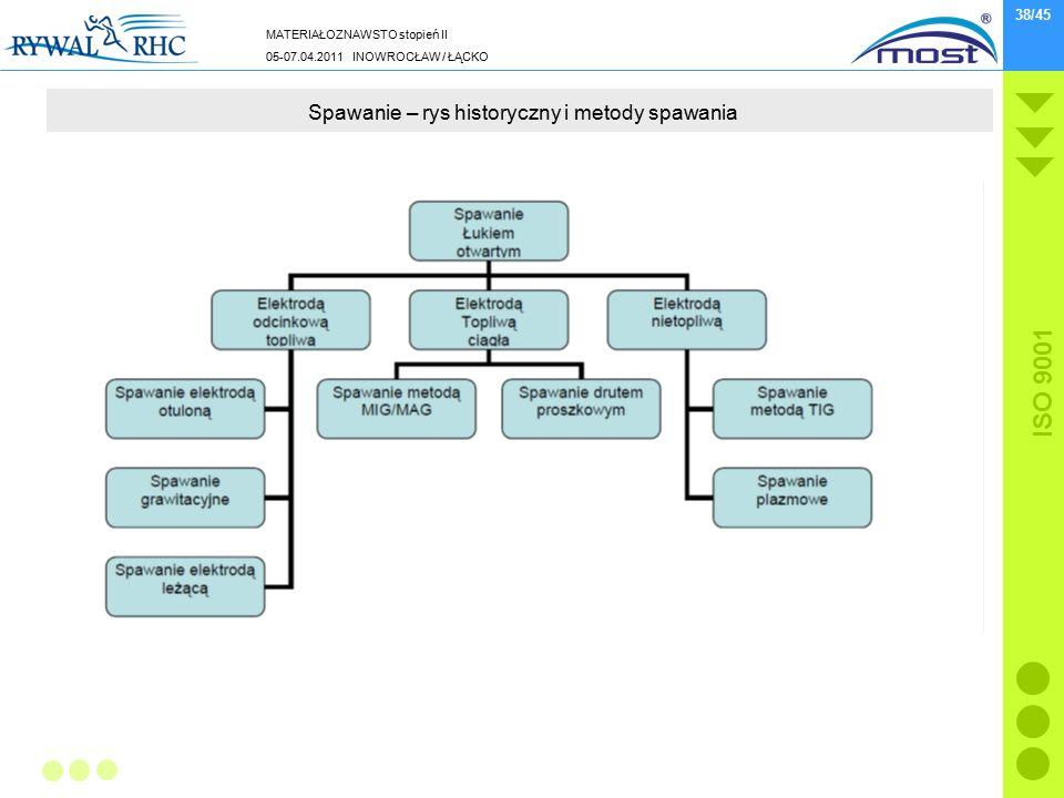 MATERIAŁOZNAWSTO stopień II 05-07.04.2011 INOWROCŁAW / ŁĄCKO ISO 9001 38/45 Spawanie – rys historyczny i metody spawania