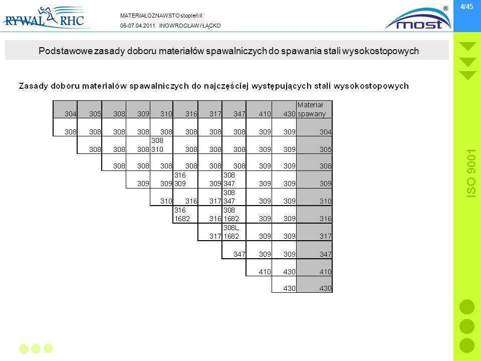 MATERIAŁOZNAWSTO stopień II 05-07.04.2011 INOWROCŁAW / ŁĄCKO ISO 9001 4/45 Podstawowe zasady doboru materiałów spawalniczych do spawania stali wysokos
