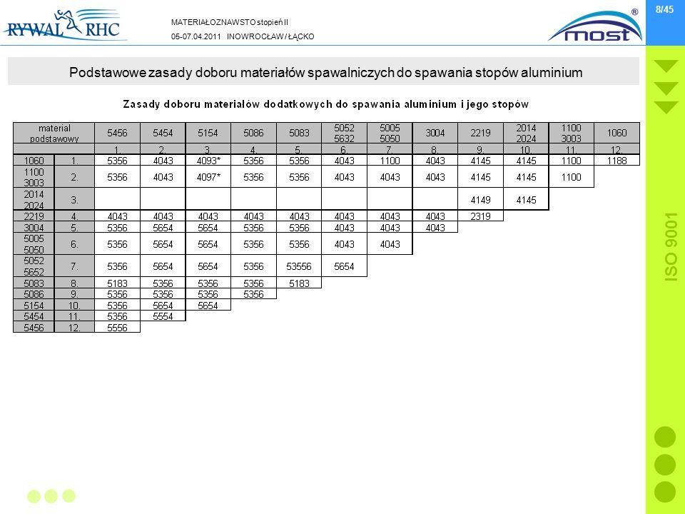 MATERIAŁOZNAWSTO stopień II 05-07.04.2011 INOWROCŁAW / ŁĄCKO ISO 9001 8/45 Podstawowe zasady doboru materiałów spawalniczych do spawania stopów alumin