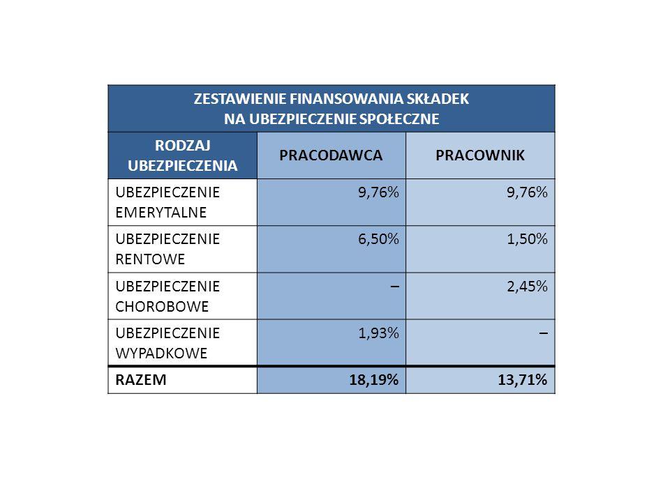 ZESTAWIENIE FINANSOWANIA SKŁADEK NA UBEZPIECZENIE SPOŁECZNE RODZAJ UBEZPIECZENIA PRACODAWCAPRACOWNIK UBEZPIECZENIE EMERYTALNE 9,76% UBEZPIECZENIE RENT