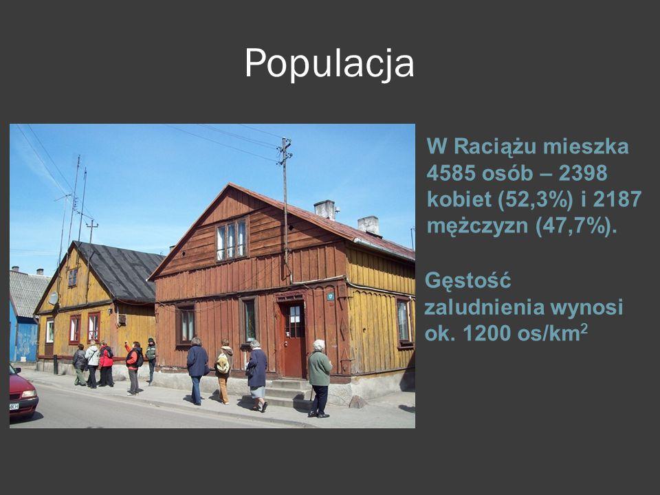 Populacja W Raciążu mieszka 4585 osób – 2398 kobiet (52,3%) i 2187 mężczyzn (47,7%). Gęstość zaludnienia wynosi ok. 1200 os/km 2