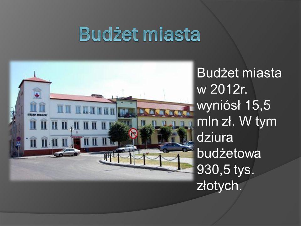 Budżet miasta w 2012r. wyniósł 15,5 mln zł. W tym dziura budżetowa 930,5 tys. złotych.