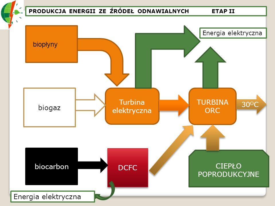 biogaz biocarbon biopłyny Turbina elektryczna TURBINA ORC 30 O C CIEPŁO POPRODUKCYJNE Energia elektryczna DCFC Energia elektryczna PRODUKCJA ENERGII Z