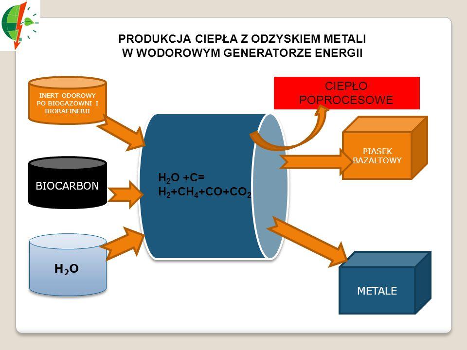 PRODUKCJA CIEPŁA Z ODZYSKIEM METALI W WODOROWYM GENERATORZE ENERGII INERT ODOROWY PO BIOGAZOWNI I BIORAFINERII BIOCARBON H 2 O METALE PIASEK BAZALTOWY