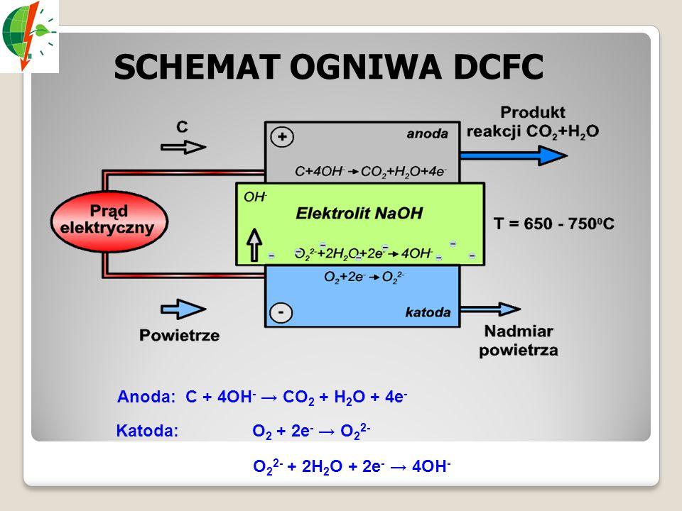 SCHEMAT OGNIWA DCFC Anoda: C + 4OH - → CO 2 + H 2 O + 4e - Katoda: O 2 + 2e - → O 2 2- O 2 2- + 2H 2 O + 2e - → 4OH -